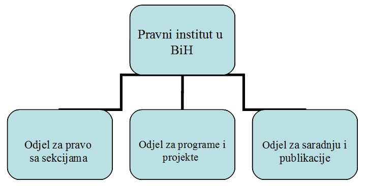 Funkcionalna struktura